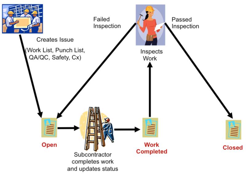 Bim360-field-issue-management-workflow
