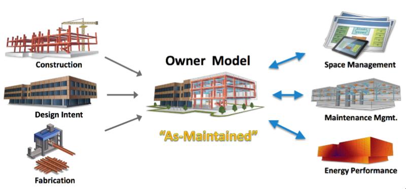 Owner model